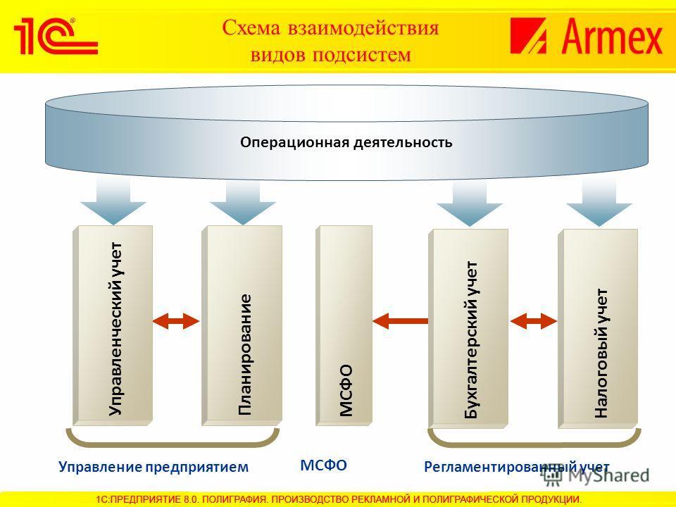 Схема взаимодействия видов подсистем Управление предприятием Управленческий учетПланирование Операционная деятельность Регламентированный учет МСФО Бухгалтерский учет Налоговый учет МСФО