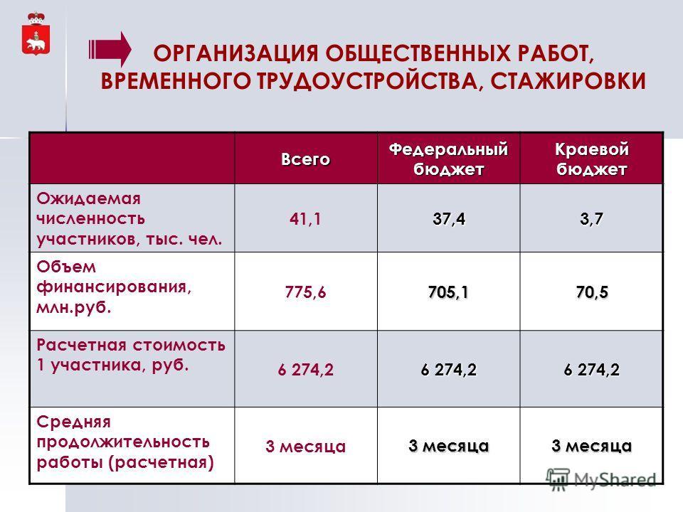 Всего Федеральный бюджет Краевой бюджет Ожидаемая численность участников, тыс. чел. 41,137,43,7 Объем финансирования, млн.руб. 775,6705,170,5 Расчетная стоимость 1 участника, руб. 6 274,2 Средняя продолжительность работы (расчетная) 3 месяца ОРГАНИЗА