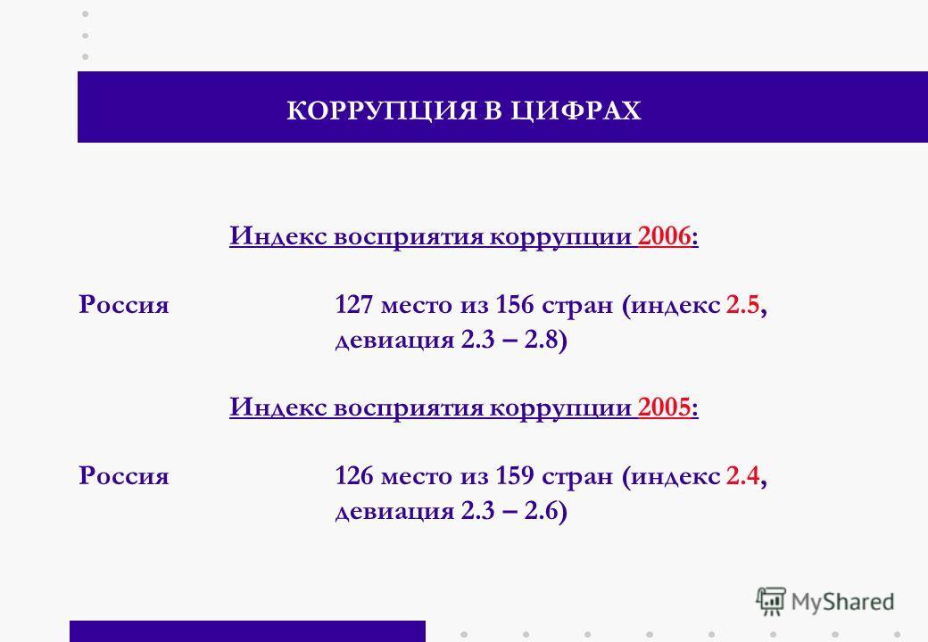 2 КОРРУПЦИЯ В ЦИФРАХ Индекс восприятия коррупции 2006: Россия 127 место из 156 стран (индекс 2.5, девиация 2.3 – 2.8) Индекс восприятия коррупции 2005: Россия 126 место из 159 стран (индекс 2.4, девиация 2.3 – 2.6)
