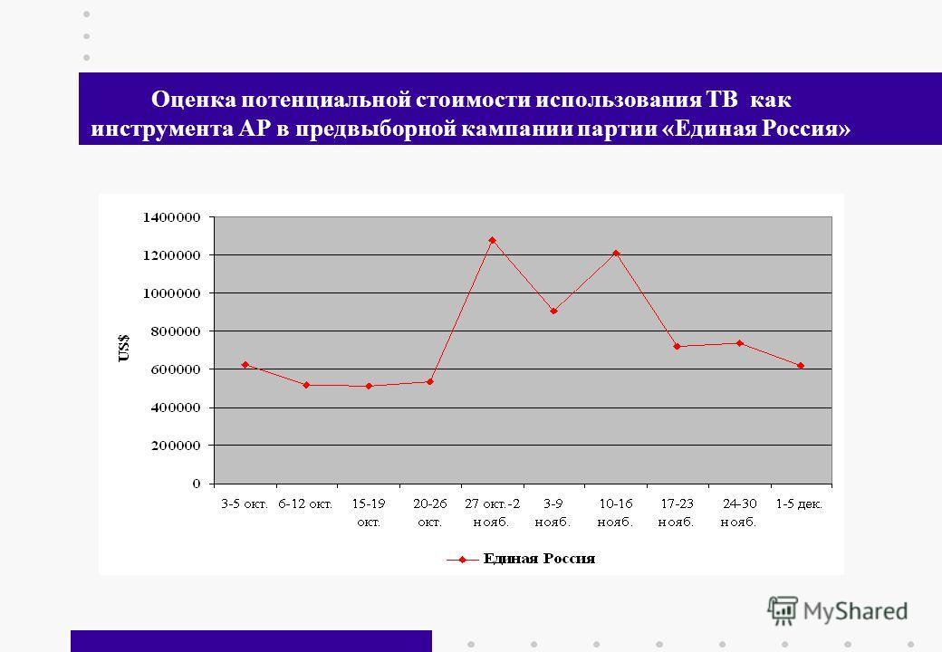 29 Оценка потенциальной стоимости использования ТВ как инструмента АР в предвыборной кампании партии «Единая Россия»