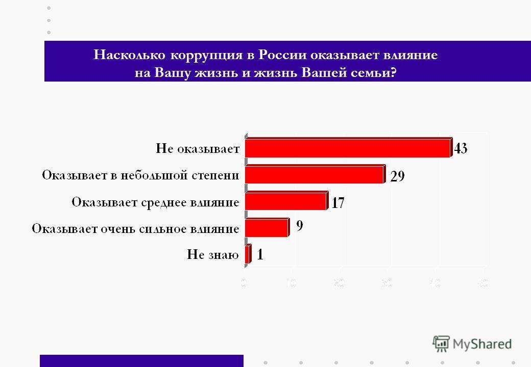 3 Насколько коррупция в России оказывает влияние на Вашу жизнь и жизнь Вашей семьи?