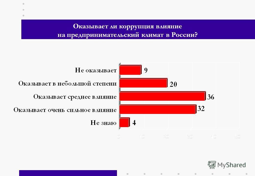 4 Оказывает ли коррупция влияние на предпринимательский климат в России?