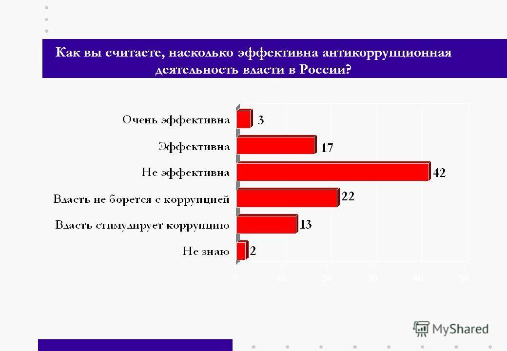6 Как вы считаете, насколько эффективна антикоррупционная деятельность власти в России?