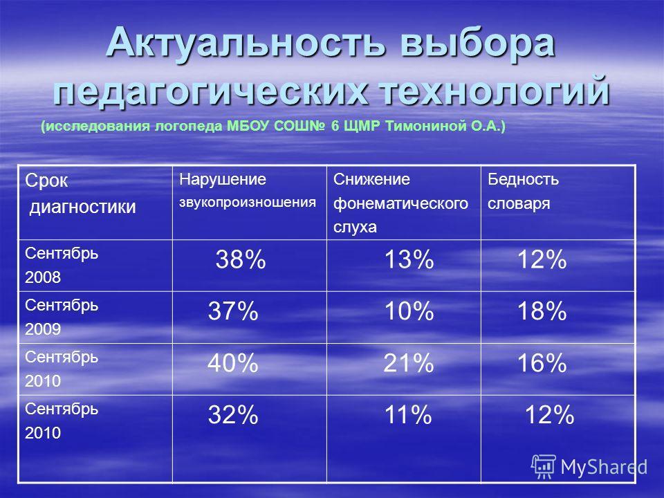 Актуальность выбора педагогических технологий Срок диагностики Нарушение звукопроизношения Снижение фонематического слуха Бедность словаря Сентябрь 2008 38% 13% 12% Сентябрь 2009 37% 10% 18% Сентябрь 2010 40% 21% 16% Сентябрь 2010 32% 11% 12% (исслед