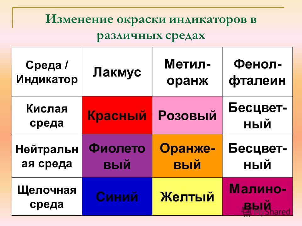Изменение окраски индикаторов в различных средах Среда / Индикатор Лакмус Метил- оранж Фенол- фталеин Кислая среда КрасныйРозовый Бесцвет- ный Нейтральн ая среда Фиолето вый Оранже- вый Бесцвет- ный Щелочная среда СинийЖелтый Малино- вый