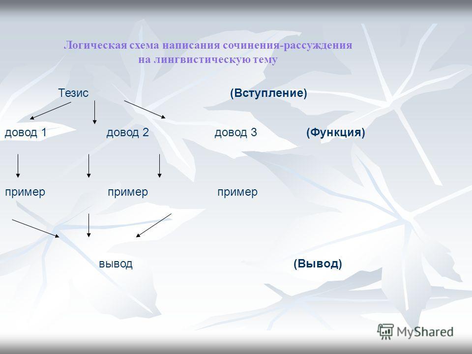 Тезис (Вступление) довод 1 довод 2 довод 3 (Функция) пример пример пример вывод (Вывод) Логическая схема написания сочинения-рассуждения на лингвистическую тему