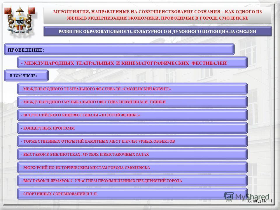 Слайд 11 РАЗВИТИЕ ОБРАЗОВАТЕЛЬНОГО, КУЛЬТУРНОГО И ДУХОВНОГО ПОТЕНЦИАЛА СМОЛЯН - МЕЖДУНАРОДНЫХ ТЕАТРАЛЬНЫХ И КИНЕМАТОГРАФИЧЕСКИХ ФЕСТИВАЛЕЙ - МЕЖДУНАРОДНОГО ТЕАТРАЛЬНОГО ФЕСТИВАЛЯ « СМОЛЕНСКИЙ КОВЧЕГ » - МЕЖДУНАРОДНОГО МУЗЫКАЛЬНОГО ФЕСТИВАЛЯ ИМЕНИ М.