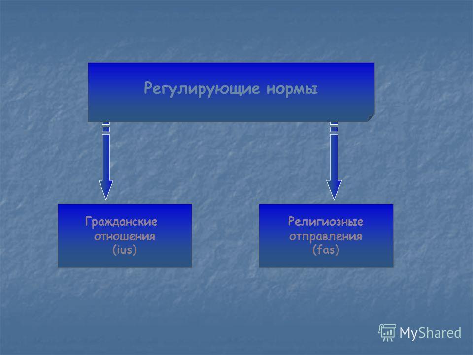 Регулирующие нормы Гражданские отношения (ius) Религиозные отправления (fas)