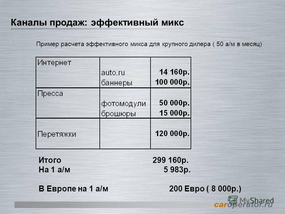 Каналы продаж: эффективный микс Итого299 160р. На 1 а/м 5 983р. В Европе на 1 а/м 200 Евро ( 8 000р.) Пример расчета эффективного микса для крупного дилера ( 50 а/м в месяц)
