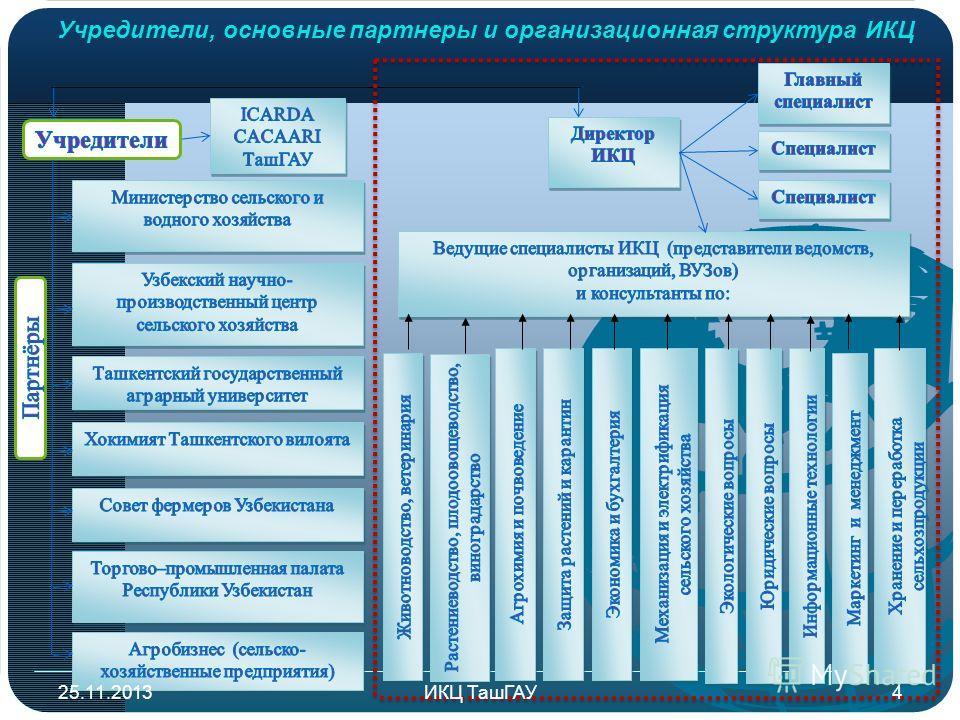 Учредители, основные партнеры и организационная структура ИКЦ 25.11.20134ИКЦ ТашГАУ