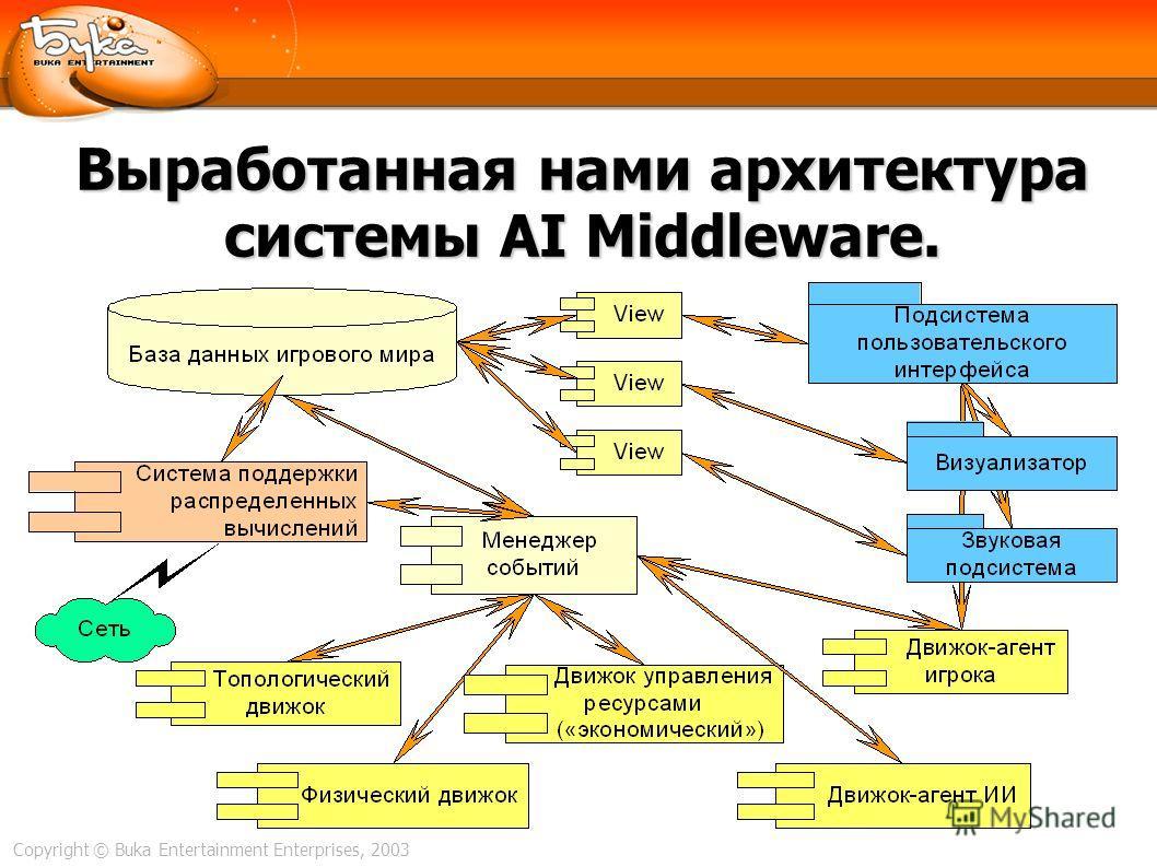 Copyright © Buka Entertainment Enterprises, 2003 Выработанная нами архитектура системы AI Middleware.