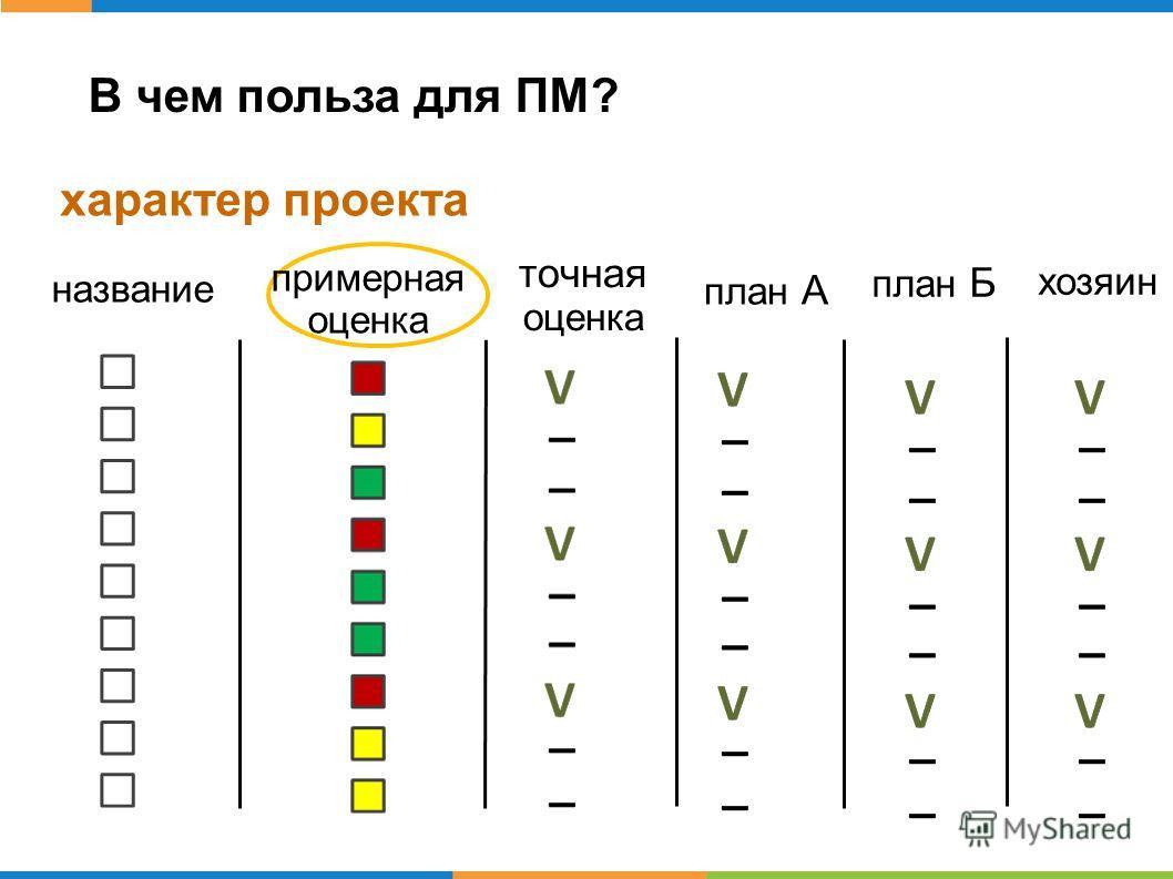 В чем польза для ПМ? характер проекта название примерная оценка точная оценка план А план Б хозяин
