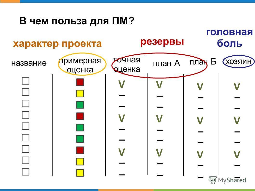 В чем польза для ПМ? название примерная оценка точная оценка план А план Б хозяин резервы головная боль характер проекта