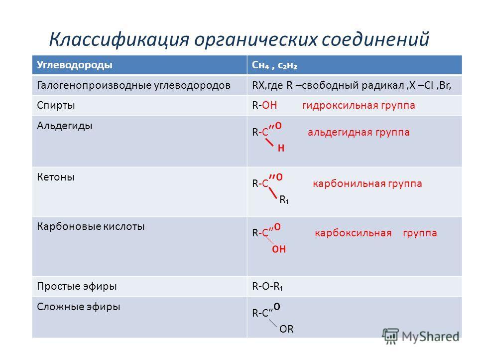 Классификация органических соединений УглеводородыСн, сн Галогенопроизводные углеводородовRX,где R –свободный радикал,Х –Cl,Br, СпиртыR-OH гидроксильная группа Альдегиды R-C альдегидная группа Кетоны R-C карбонильная группа R Карбоновые кислоты R-C к