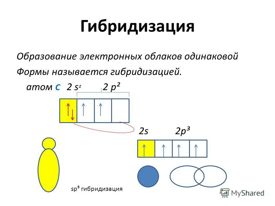 Гибридизация Образование электронных облаков одинаковой Формы называется гибридизацией. атом C 2 s ² 2 p² 2s 2p³ sp³ гибридизация