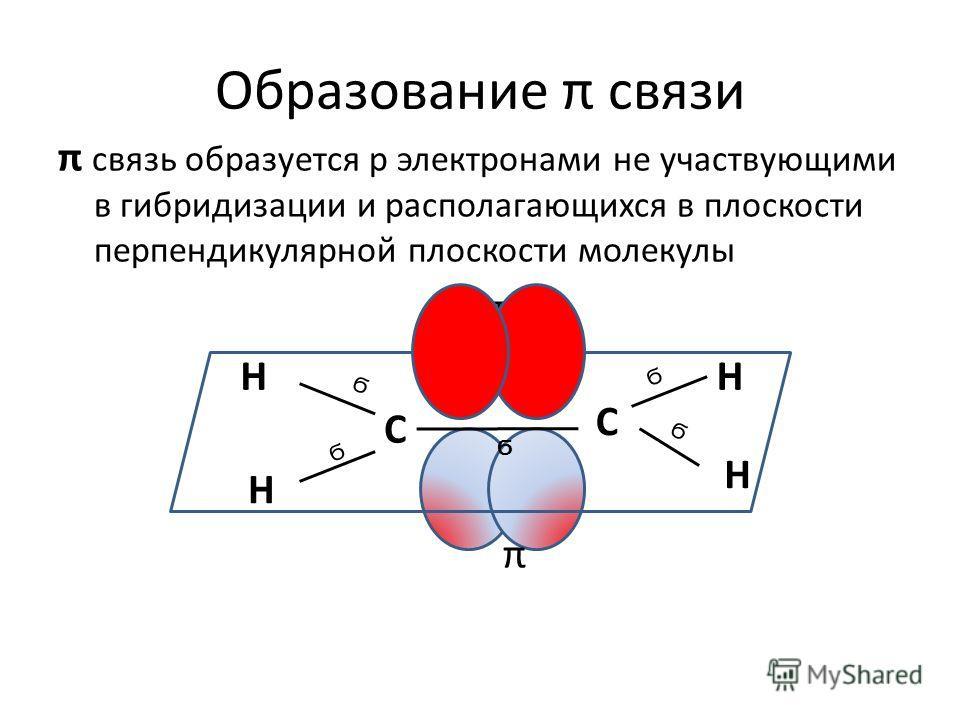 Образование π связи Н Н Н Н С С Ϭ Ϭ Ϭ Ϭ Ϭ π связь образуется р электронами не участвующими в гибридизации и располагающихся в плоскости перпендикулярной плоскости молекулы π π
