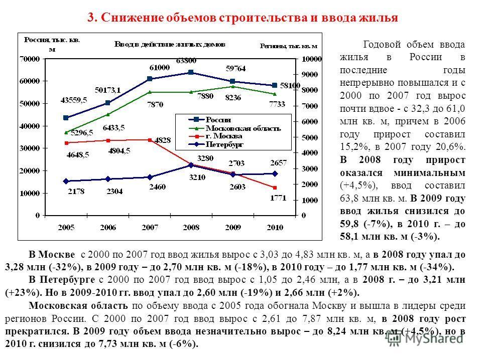3. Снижение объемов строительства и ввода жилья Годовой объем ввода жилья в России в последние годы непрерывно повышался и с 2000 по 2007 год вырос почти вдвое - с 32,3 до 61,0 млн кв. м, причем в 2006 году прирост составил 15,2%, в 2007 году 20,6%.