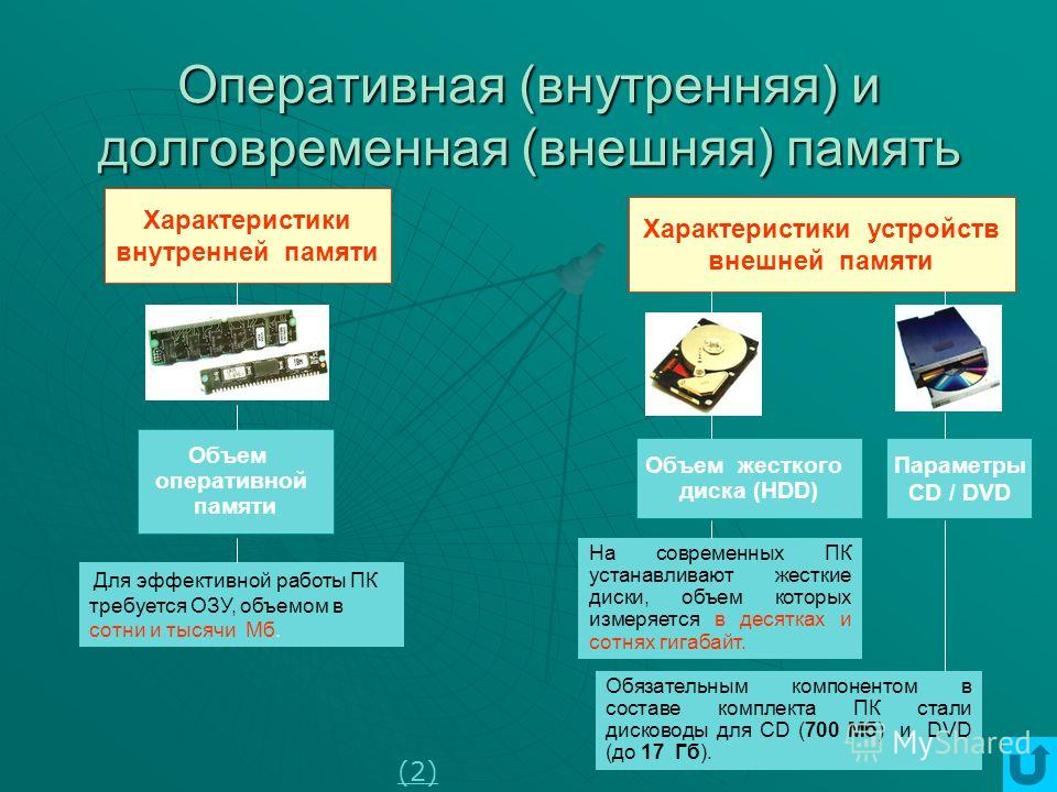 Память Внутренняяпамять Внешняяпамять Назначение: хранение оперативной информации – данных и программ Структура: дискетная, адресуемая Назначение: долговременное хранение информации Носители: магнитные и оптические диски, флэш-память (1)