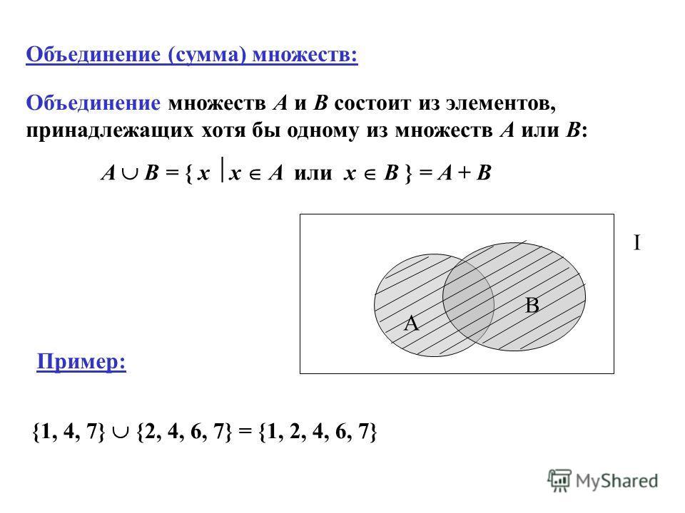 Объединение (сумма) множеств: A B = { x x A или x B } = A + B Пример: {1, 4, 7} {2, 4, 6, 7} = {1, 2, 4, 6, 7} Объединение множеств А и В состоит из элементов, принадлежащих хотя бы одному из множеств А или В: A B I