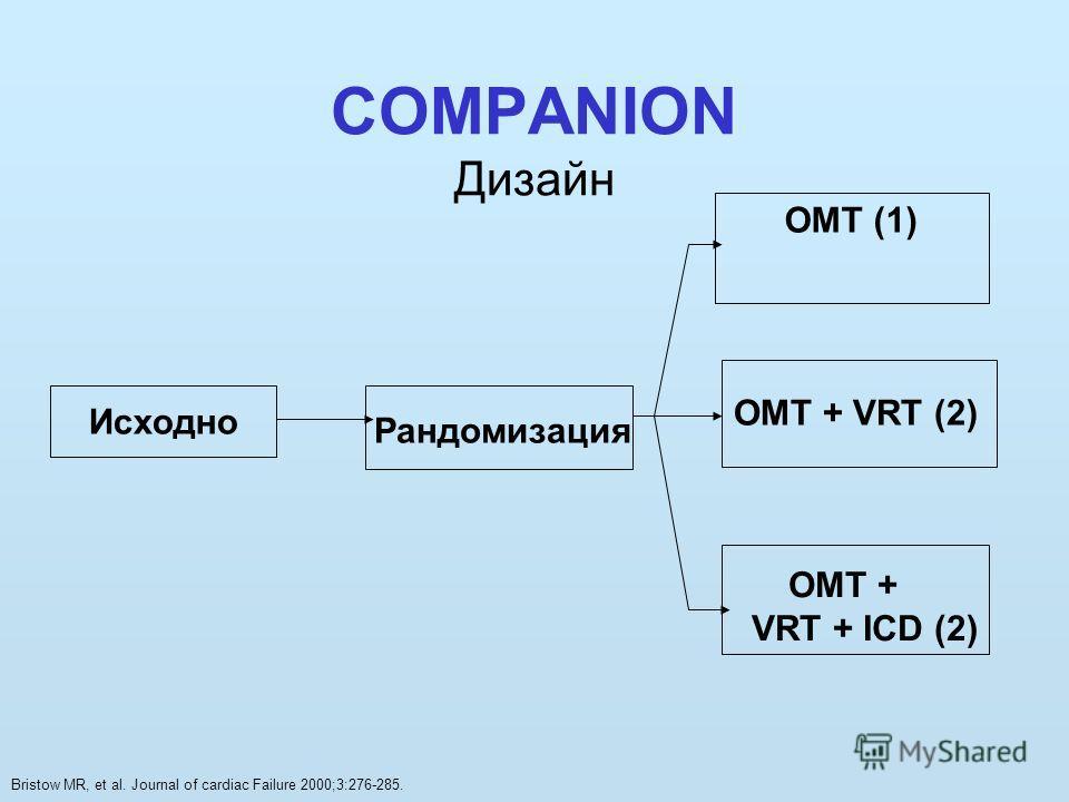 COMPANION Дизайн Исходно Рандомизация OMT (1) OMT + VRT (2) OMT + VRT + ICD (2) Bristow MR, et al. Journal of cardiac Failure 2000;3:276-285.