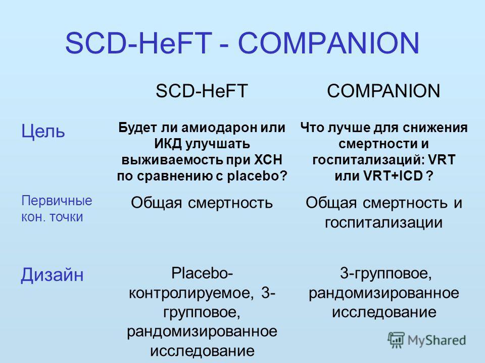 SCD-HeFT - COMPANION SCD-HeFTCOMPANION Цель Будет ли амиодарон или ИКД улучшать выживаемость при ХСН по сравнению с placebo? Что лучше для снижения смертности и госпитализаций: VRT или VRT+ICD ? Первичные кон. точки Общая смертностьОбщая смертность и