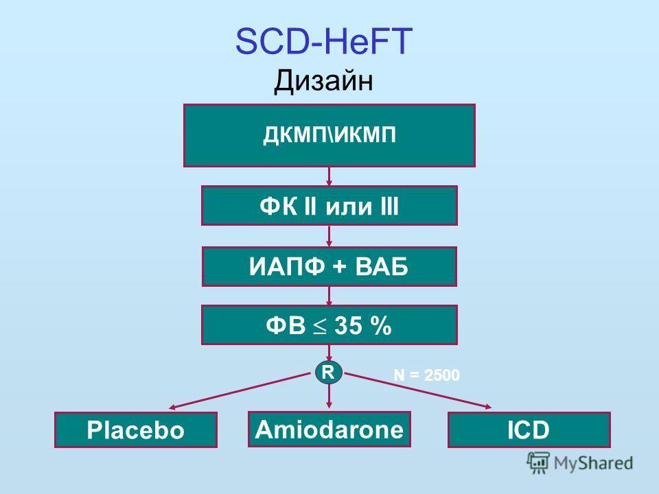 ФК II или III ИАПФ + ВАБ Placebo ФВ 35 % ICD N = 2500 ДКМП\ИКМП Amiodarone R SCD-HeFT Дизайн