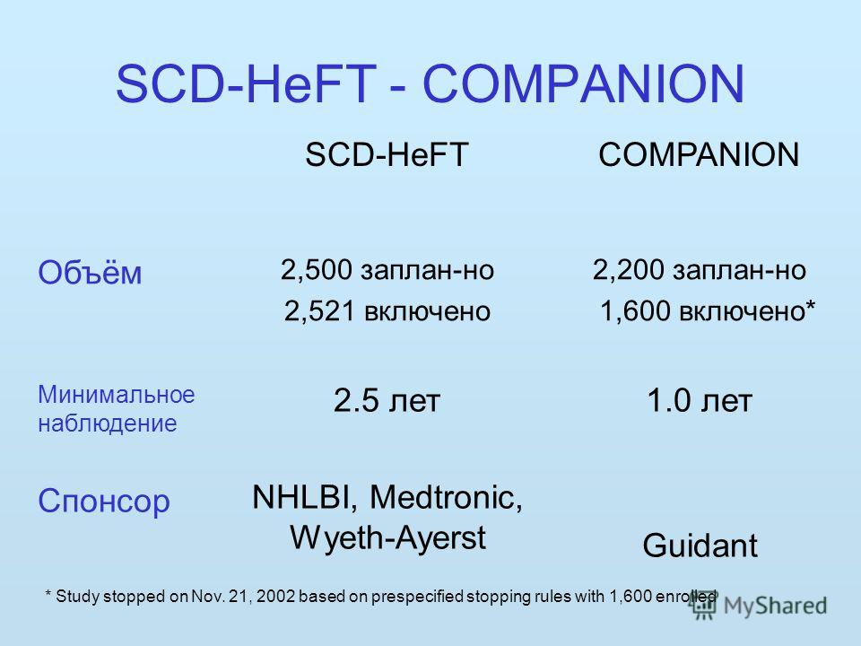 SCD-HeFT - COMPANION SCD-HeFTCOMPANION Объём 2,500 заплан-но 2,521 включено 2,200 заплан-но 1,600 включено* Минимальное наблюдение Спонсор 2.5 лет NHLBI, Medtronic, Wyeth-Ayerst 1.0 лет Guidant * Study stopped on Nov. 21, 2002 based on prespecified s