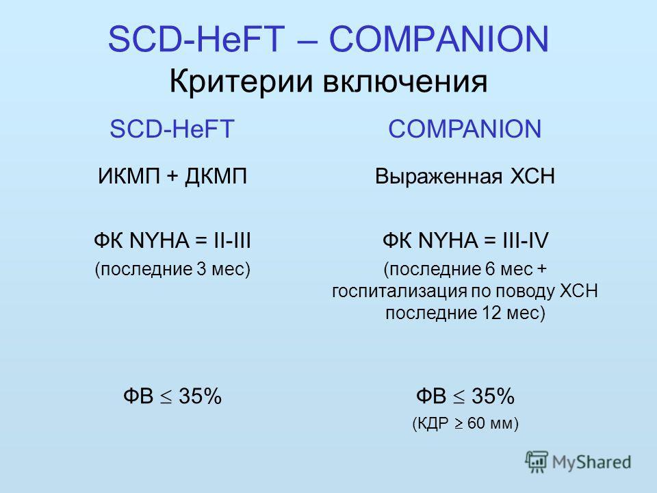 SCD-HeFT – COMPANION Критерии включения SCD-HeFTCOMPANION ИКМП + ДКМПВыраженная ХСН ФК NYHA = II-III (последние 3 мес) ФК NYHA = III-IV (последние 6 мес + госпитализация по поводу ХСН последние 12 мес) ФВ 35% (КДР 60 мм)