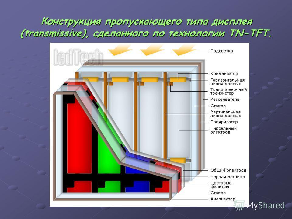 Конструкция пропускающего типа дисплея (transmissive), сделанного по технологии TN-TFT.