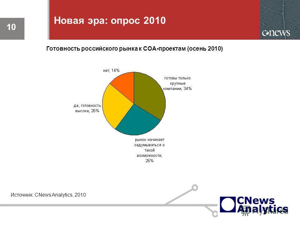 10 Новая эра: опрос 2010 10 Источник: CNews Analytics, 2010 Готовность российского рынка к СОА-проектам (осень 2010)