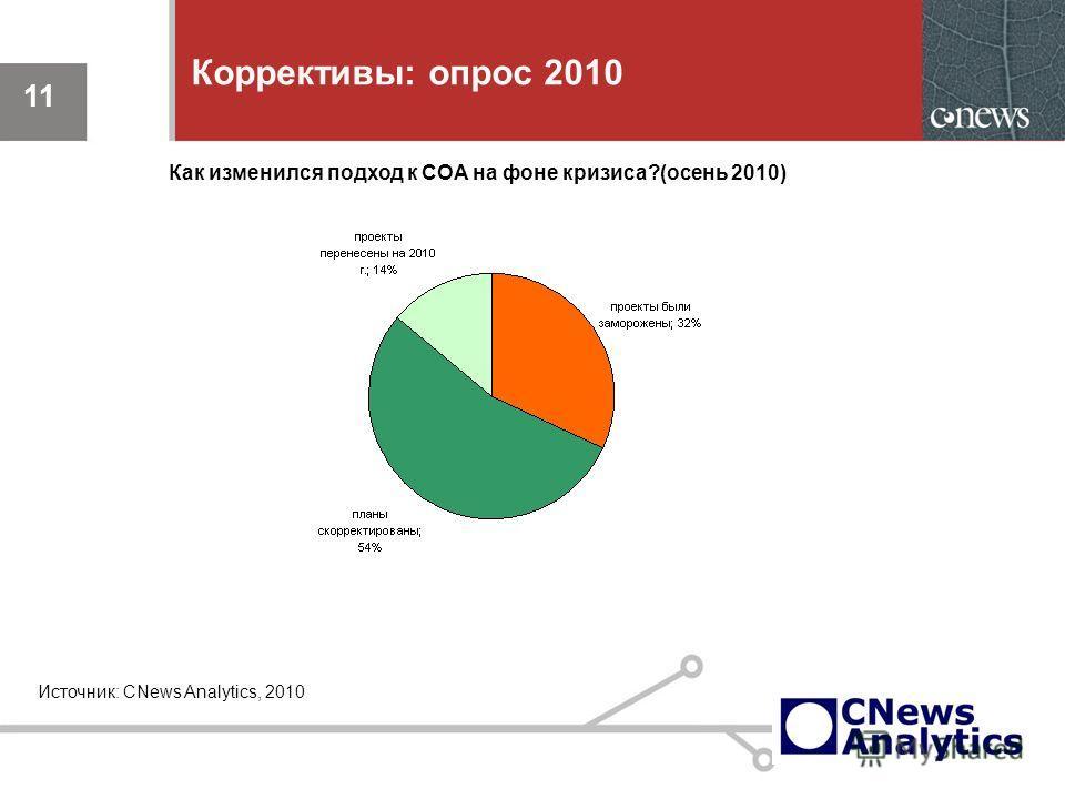 11 Коррективы: опрос 2010 11 Источник: CNews Analytics, 2010 Как изменился подход к СОА на фоне кризиса?(осень 2010)