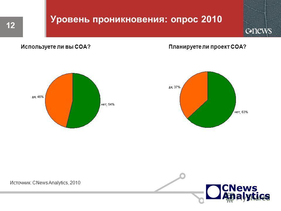 12 Уровень проникновения: опрос 2010 12 Источник: CNews Analytics, 2010 Используете ли вы СОА?Планируете ли проект СОА?