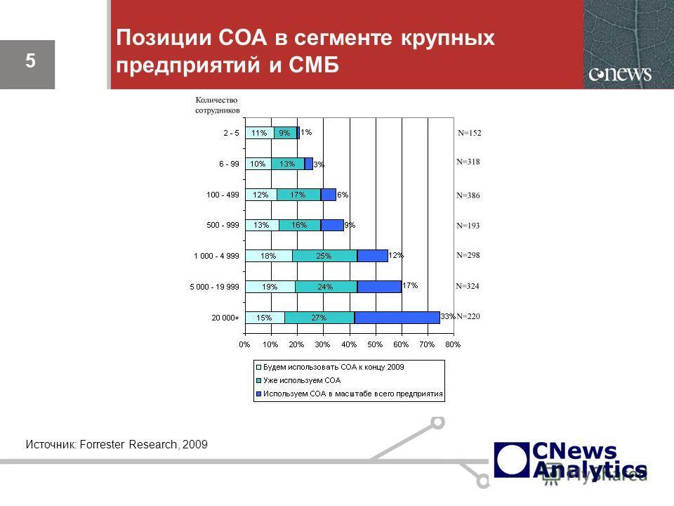 5 Позиции СОА в сегменте крупных предприятий и СМБ 5 Источник: Forrester Research, 2009