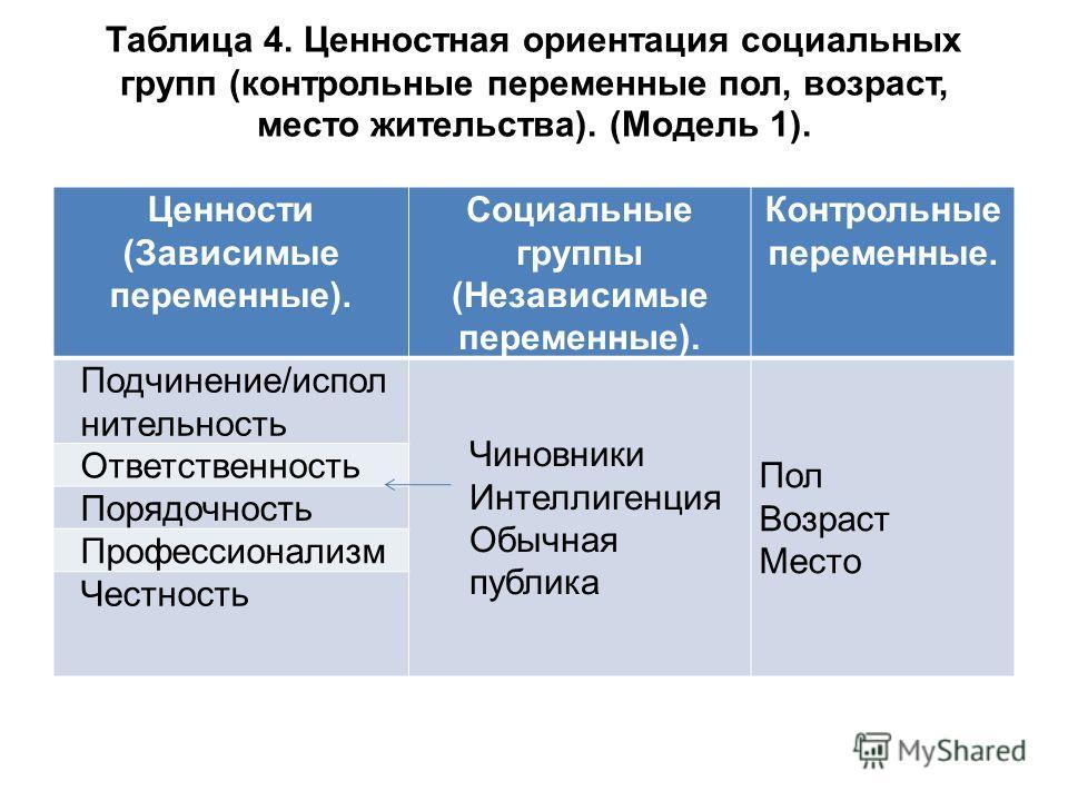 Таблица 4. Ценностная ориентация социальных групп (контрольные переменные пол, возраст, место жительства). (Модель 1). Ценности (Зависимые переменные). Социальные группы (Независимые переменные). Контрольные переменные. Подчинение/испол нительность Ч
