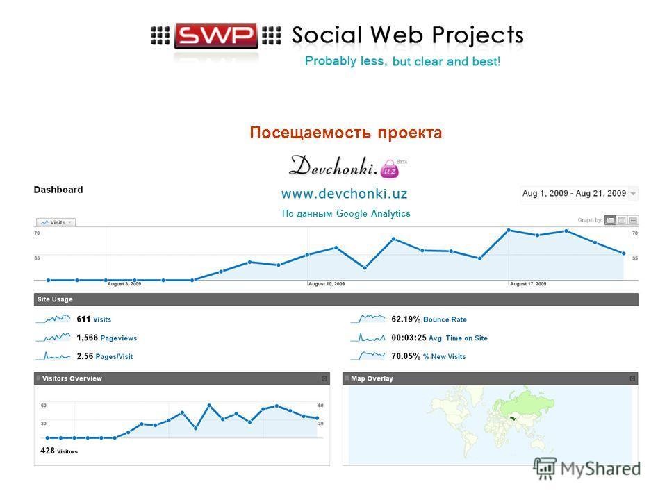 Посещаемость проекта По данным Google Analytics