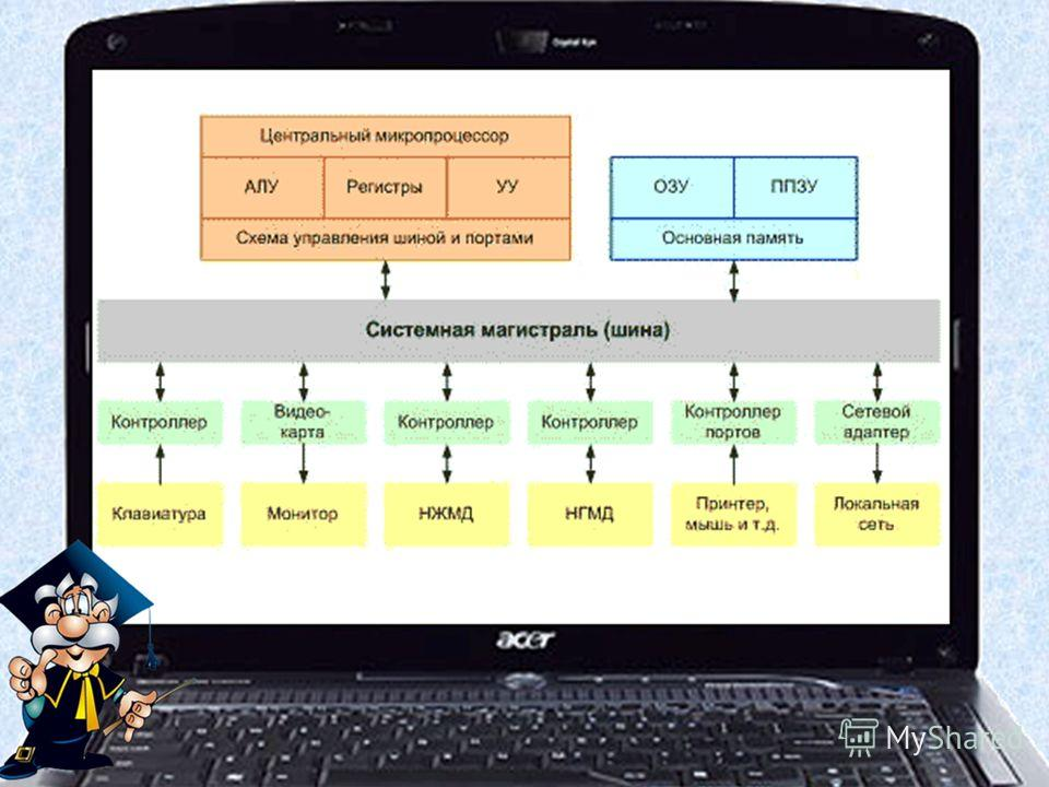 Магистрально-модульное устройство компьютера Архитектура определяет принципы действия, информационные связи и взаимное соединение основных логических узлов компьютера: процессора, оперативного ЗУ, внешних ЗУ и периферийных устройств. В основу архитек