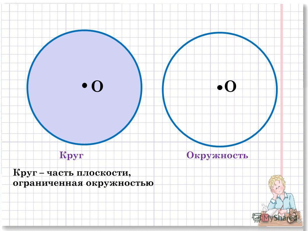 КругОкружность OO Круг – часть плоскости, ограниченная окружностью