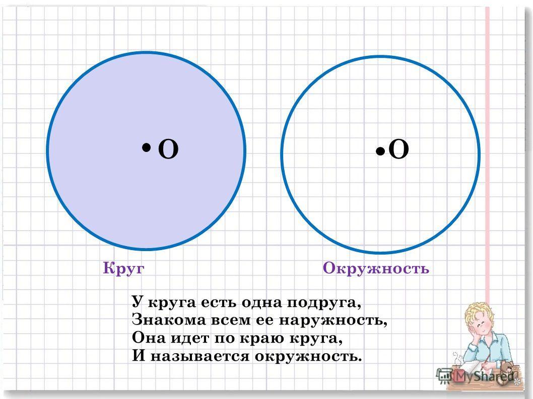 КругОкружность OO У круга есть одна подруга, Знакома всем ее наружность, Она идет по краю круга, И называется окружность.