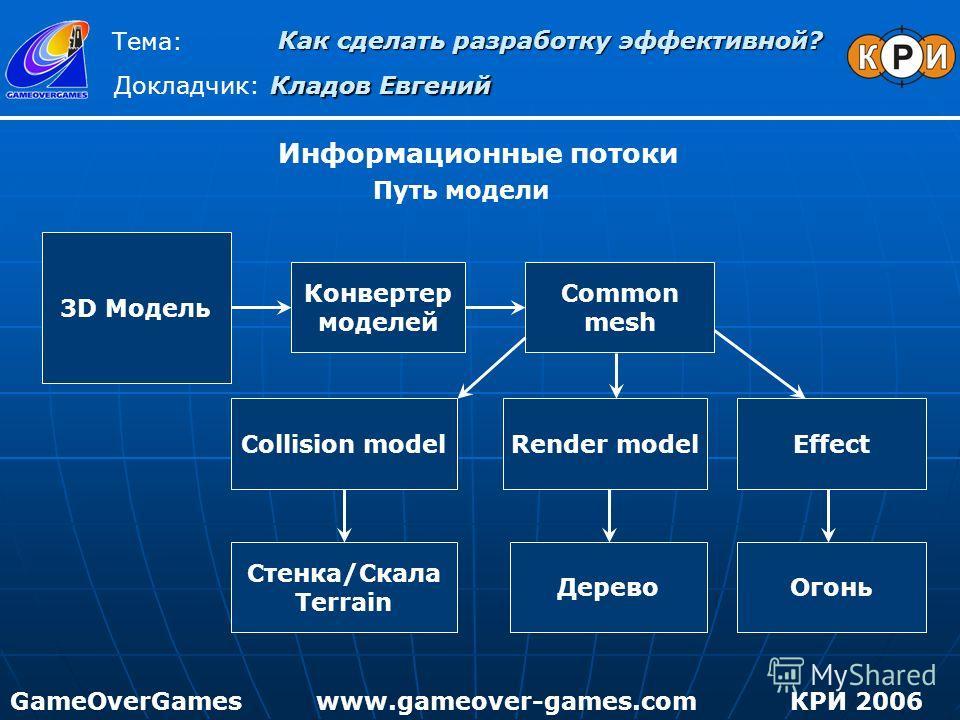 Информационные потоки Путь модели 3D Модель Конвертер моделей Common mesh Collision modelRender model Стенка/Скала Terrain Дерево Effect Огонь Как сделать разработку эффективной? Тема: Докладчик: Кладов Евгений GameOverGamesКРИ 2006www.gameover-games
