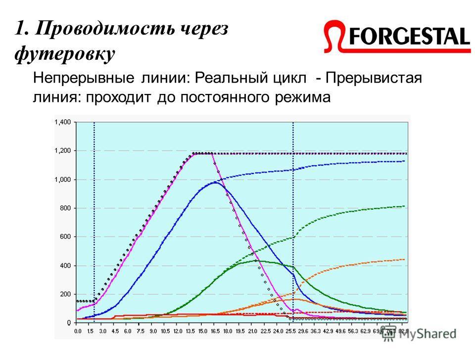 Непрерывные линии: Реальный цикл - Прерывистая линия: проходит до постоянного режима 1. Проводимость через футеровку