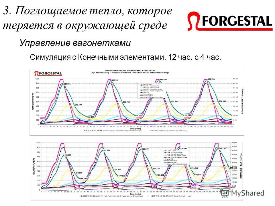 Управление вагонетками Симуляция с Конечными элементами. 12 час. с 4 час. 3. Поглощаемое тепло, которое теряется в окружающей среде
