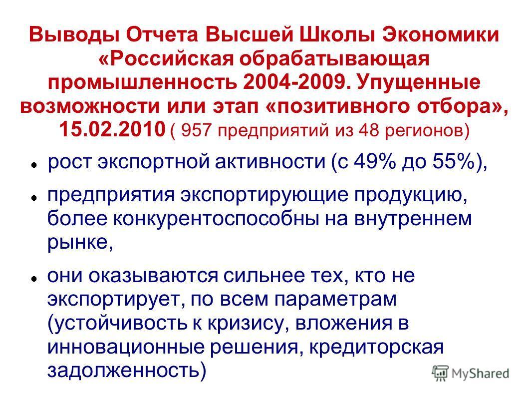 Выводы Отчета Высшей Школы Экономики «Российская обрабатывающая промышленность 2004-2009. Упущенные возможности или этап «позитивного отбора», 15.02.2010 ( 957 предприятий из 48 регионов) рост экспортной активности (с 49% до 55%), предприятия экспорт