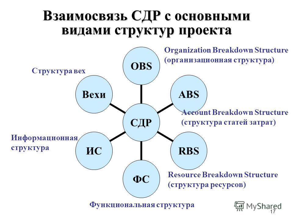 17 Взаимосвязь СДР с основными видами структур проекта Информационная структура Organization Breakdown Structure (организационная структура) Account Breakdown Structure (структура статей затрат) Resource Breakdown Structure (структура ресурсов) Струк