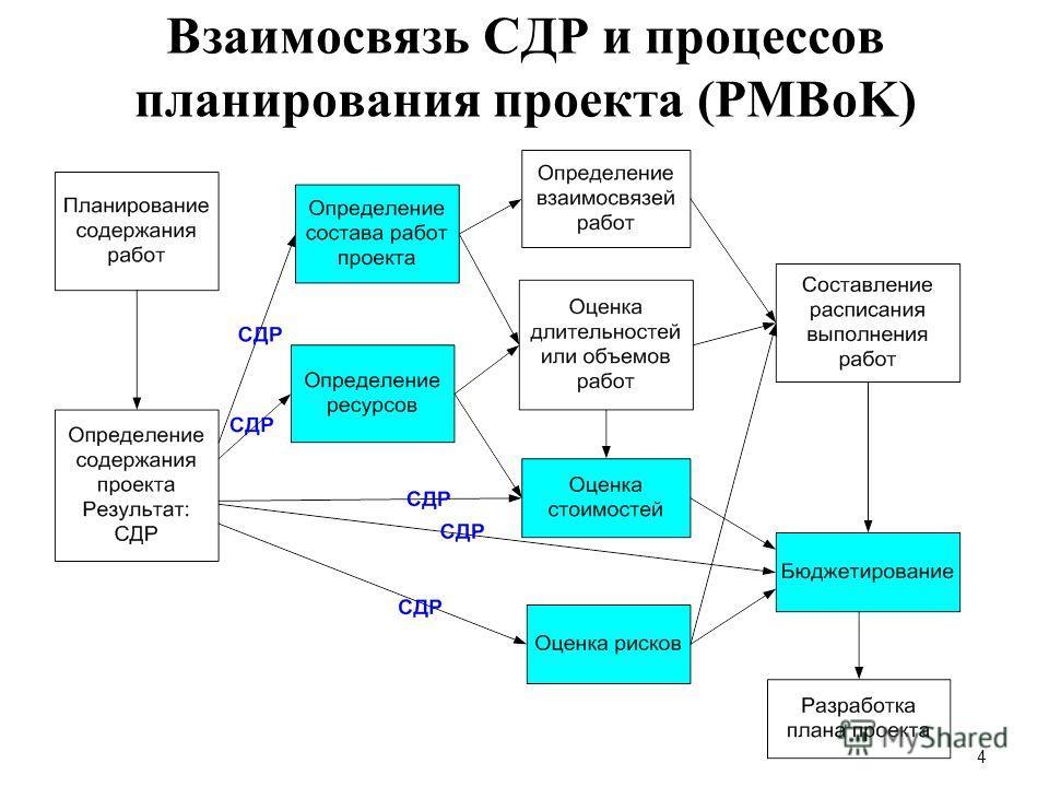 4 Взаимосвязь СДР и процессов планирования проекта (PMBoK)