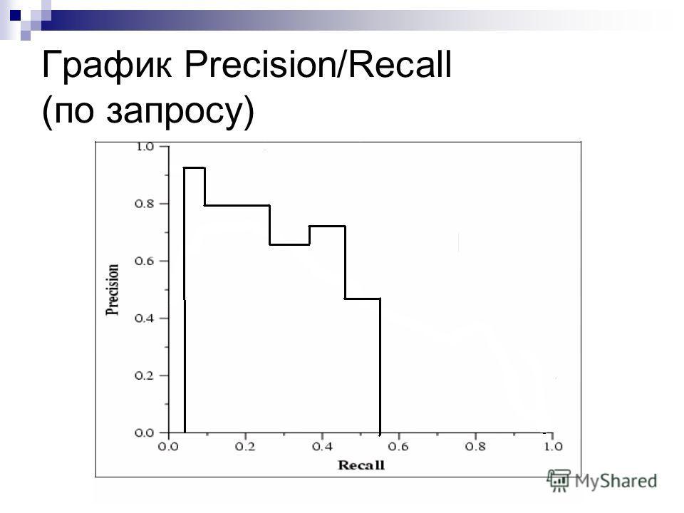 График Precision/Recall (по запросу)