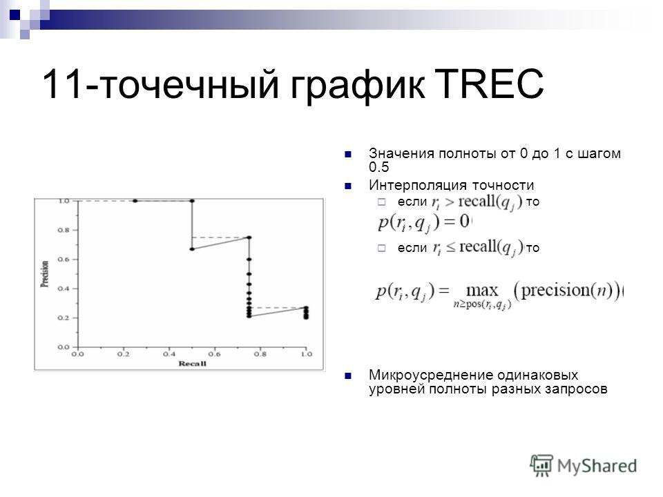 11-точечный график TREC Значения полноты от 0 до 1 с шагом 0.5 Интерполяция точности если, то Микроусреднение одинаковых уровней полноты разных запросов