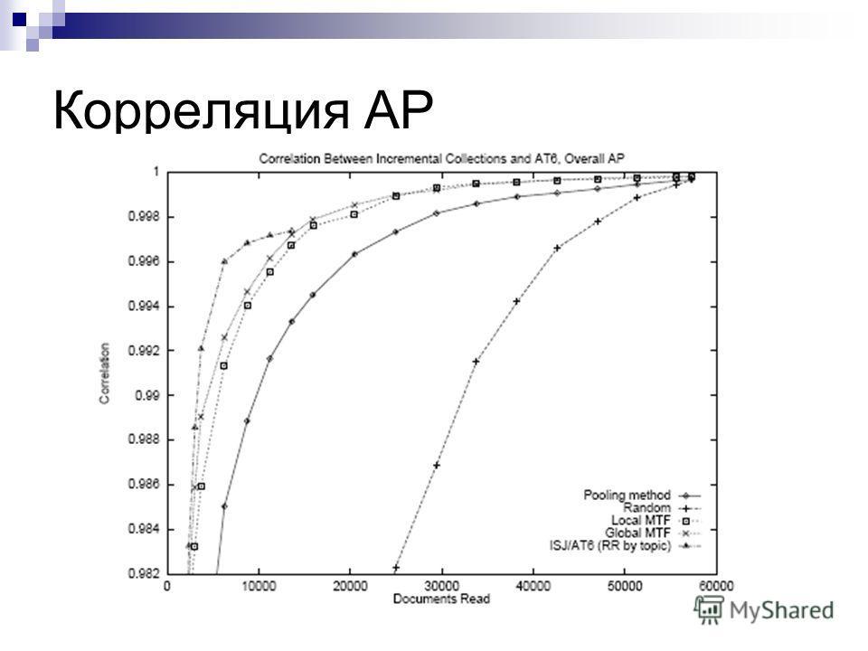 Корреляция AP