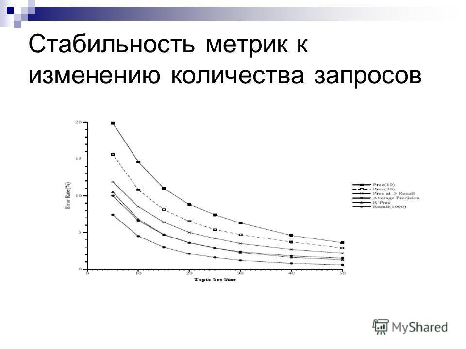Стабильность метрик к изменению количества запросов