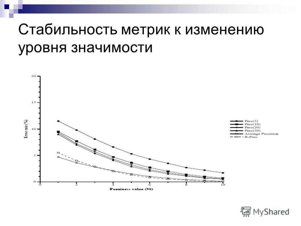 Стабильность метрик к изменению уровня значимости