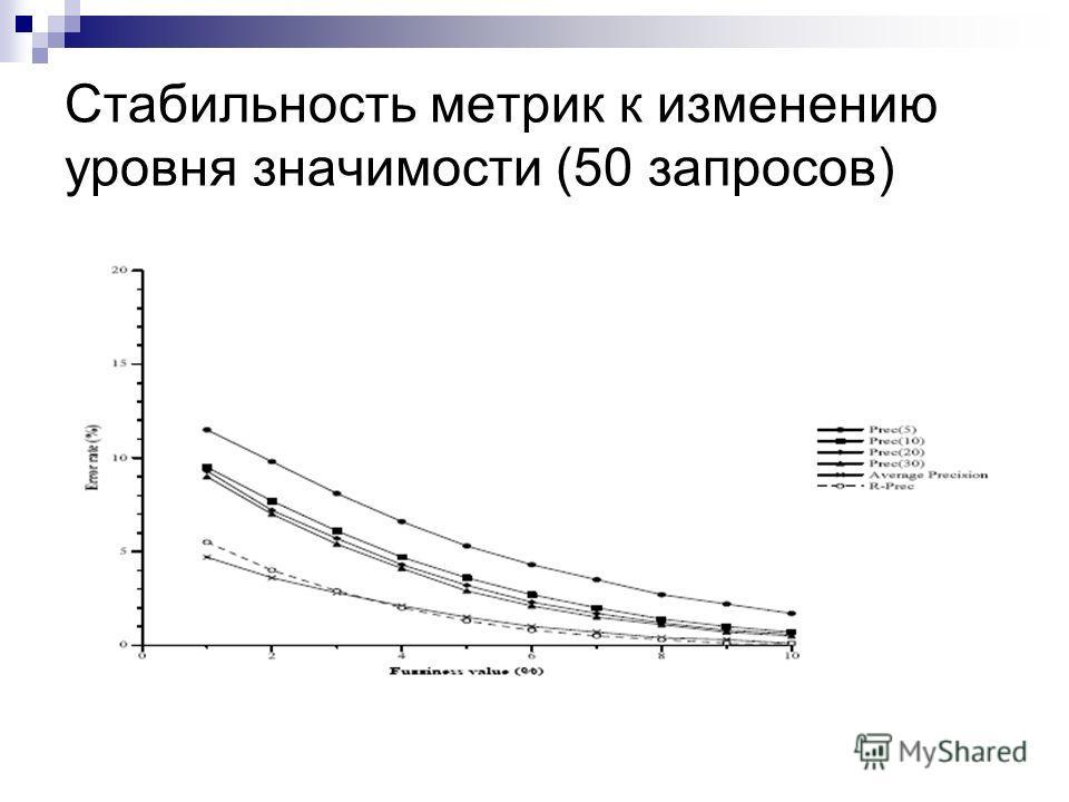 Стабильность метрик к изменению уровня значимости (50 запросов)